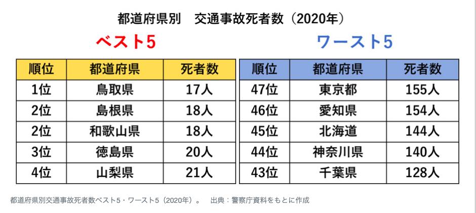 東京都八王子市ひき逃げ事件の事故現場画像「八木町国道20号」、山本和次(やまもとかずつぐ)容疑者、永井智達(ながいちたつ)、facebook、フェイスブック、顔画像交通事故死者数2020ランキング
